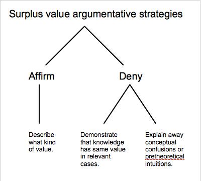 Surplus value 1